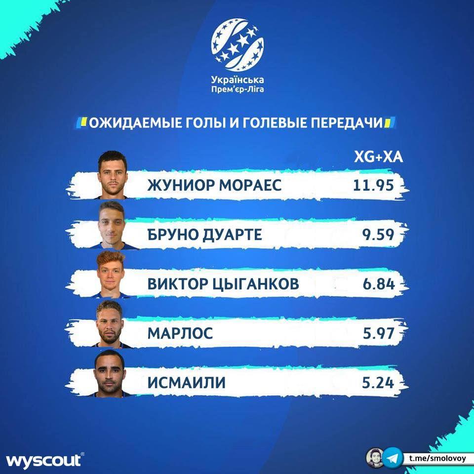 Шахтар, Динамо, найгостріші гравців УПЛ 2018/19, Циганков, Мораєс, Марлос, Бруно