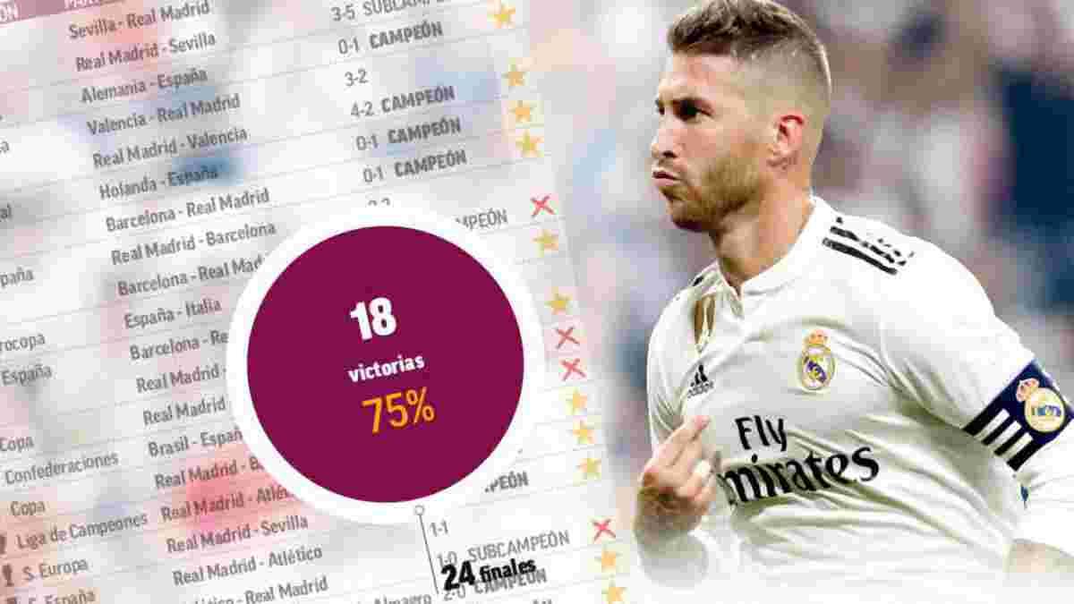 Рамос проводить 25-й фінал у кар'єрі – його статистика вирішальних матчів вражає