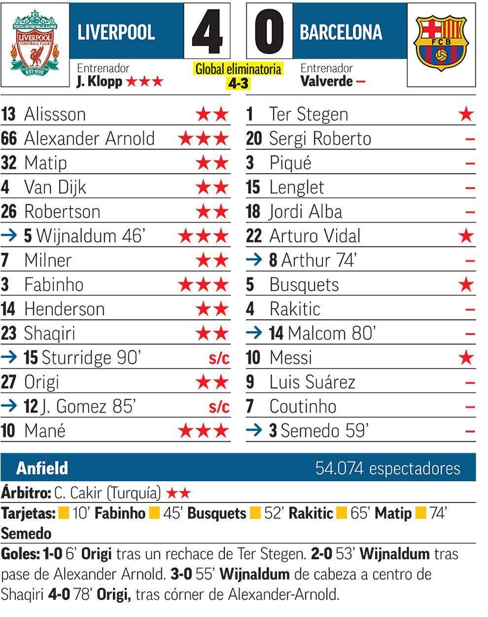 «Барселона» готова летом распрощаться с10 футболистами