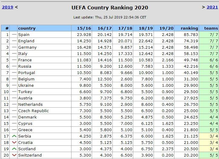 Рейтинг уефа 2019 2020 стран на сегодня таблица [PUNIQRANDLINE-(au-dating-names.txt) 30