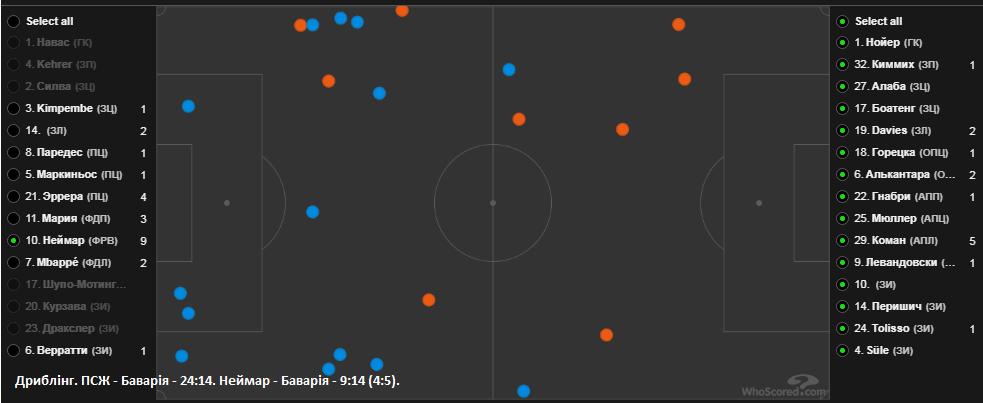 Баварія – найкраща команда світу, або Чому ПСЖ програв фінал Ліги чемпіонів
