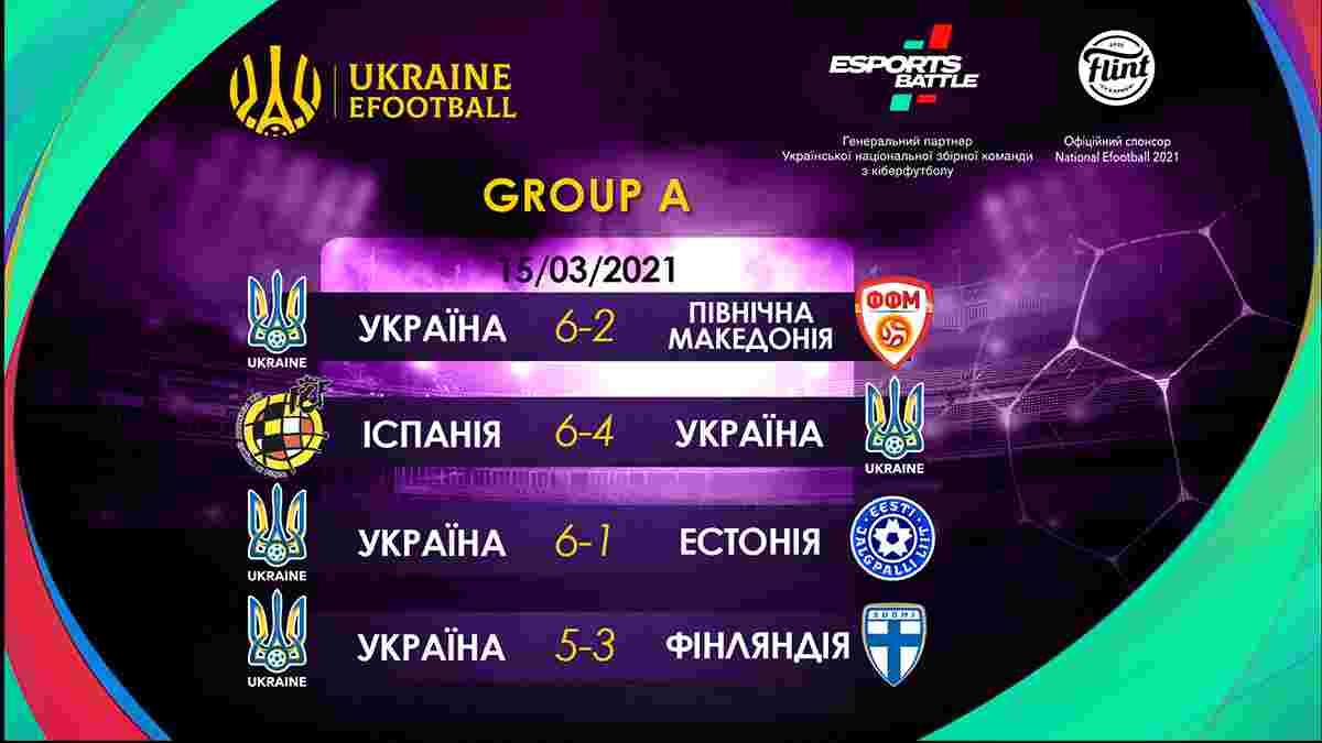 Збірна України з кіберфутболу посідає друге місце у групі відбору eEuro-2021