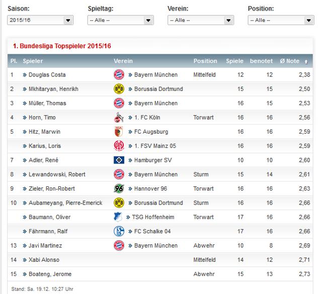 Дуглас Коста і Мхітарян - найкращі гравці першого кола Бундесліги за версією Kicker - изображение 1