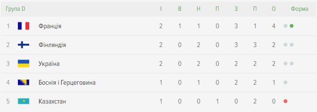 Україна – Казахстан склади команд